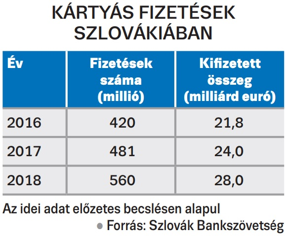 Kártyás fizetések Szlovákiában